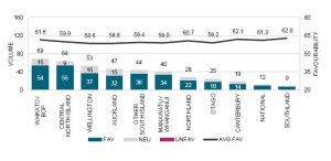 Media coverage by region